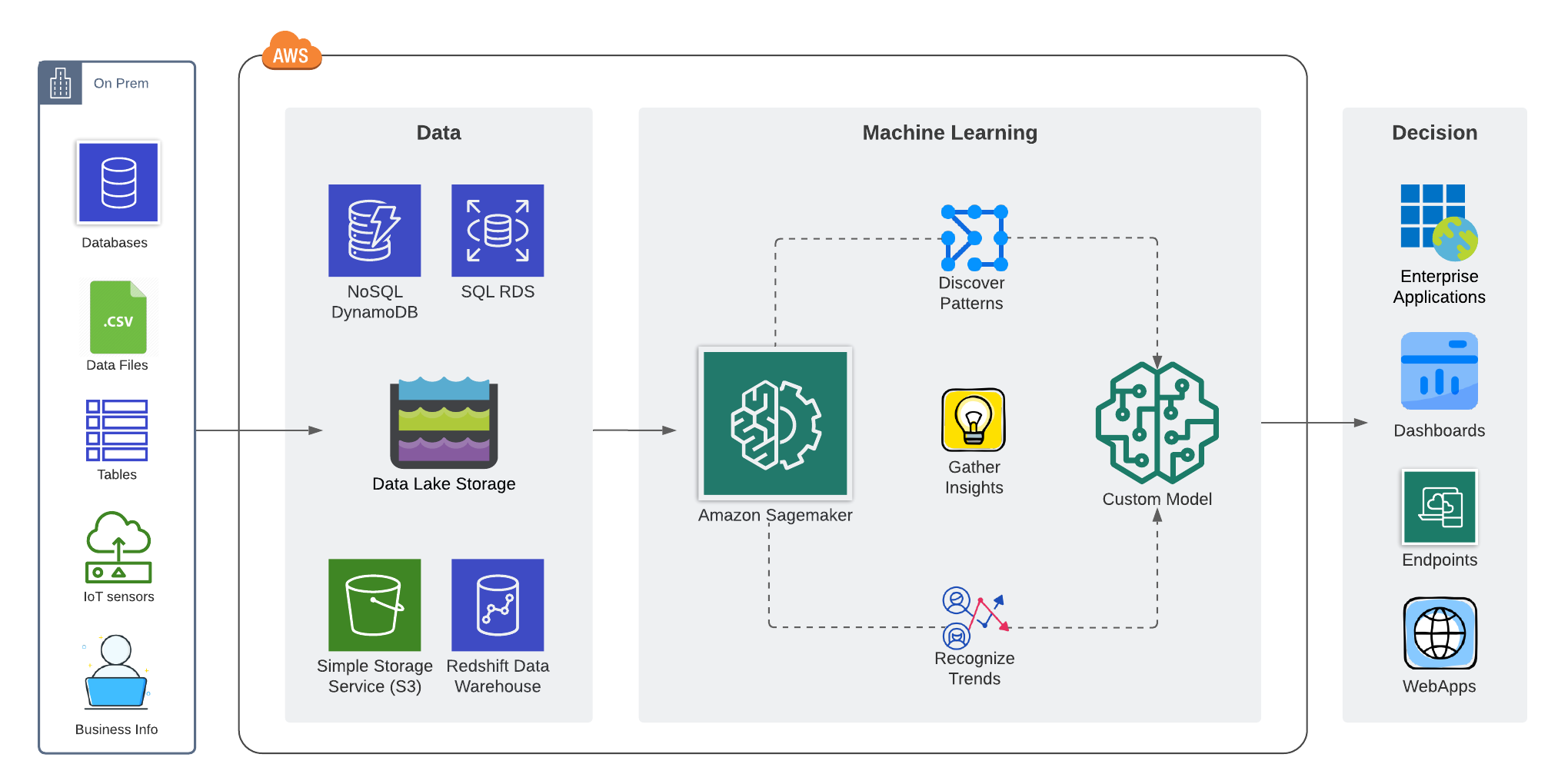 aws machine learning architecture
