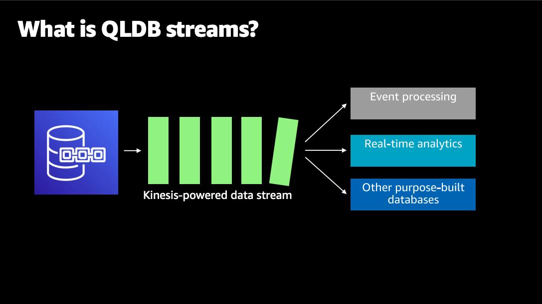 QLDB streams via Amazon