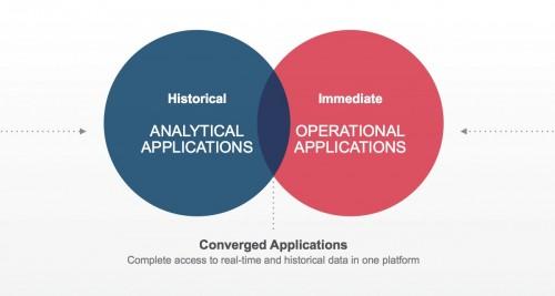 converged_app